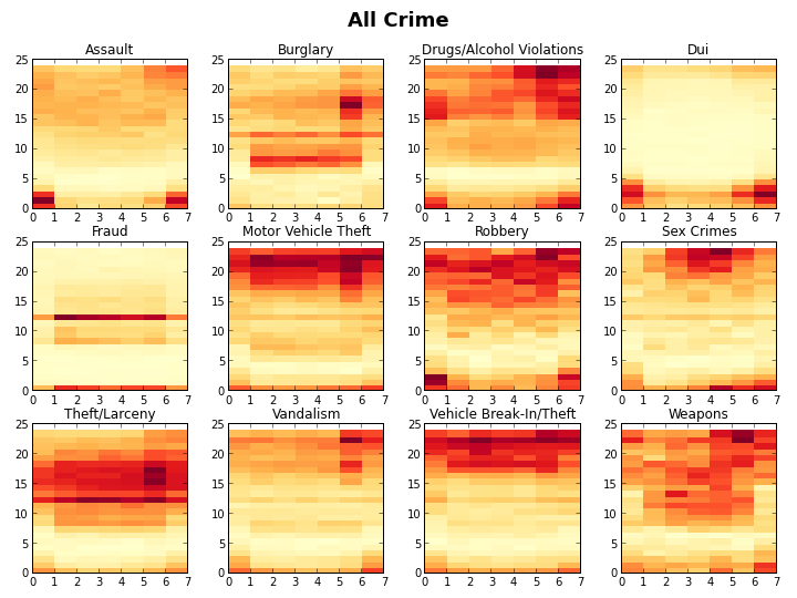 Rhythm Map, All crimes in San Diego
